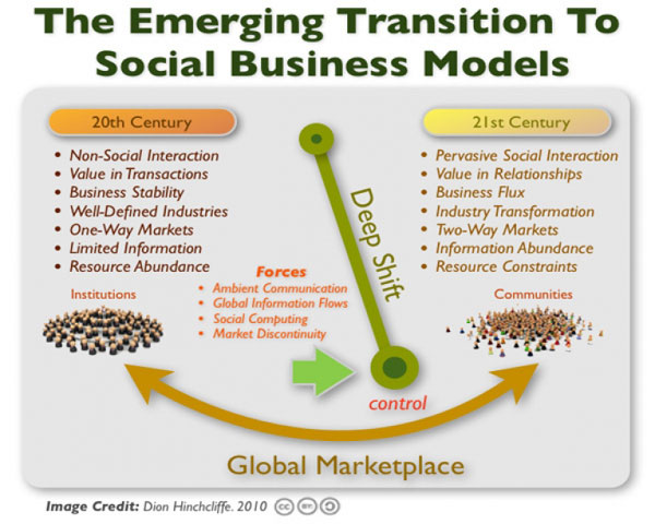 Social Business Models