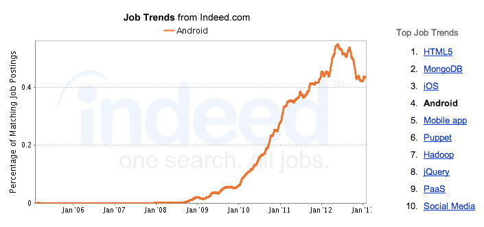 Android App Development Job Trends 2013