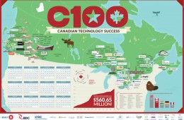 Hot Canadian Startups