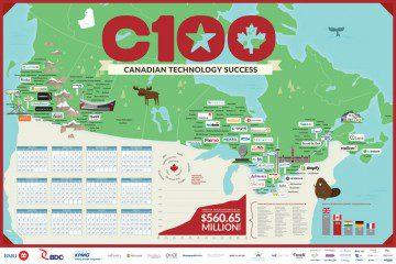 Hot Canadian Startups