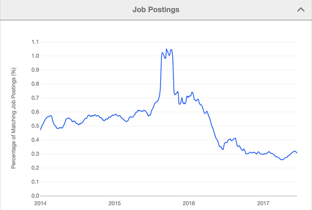 iOS Development Job Postings in 2017