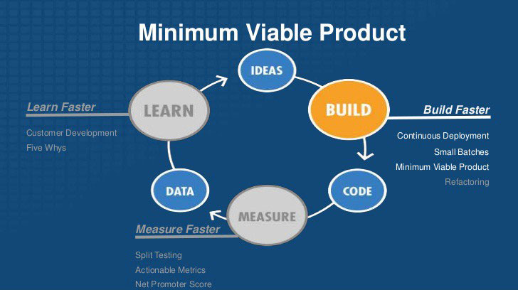 The Lean MVP Process