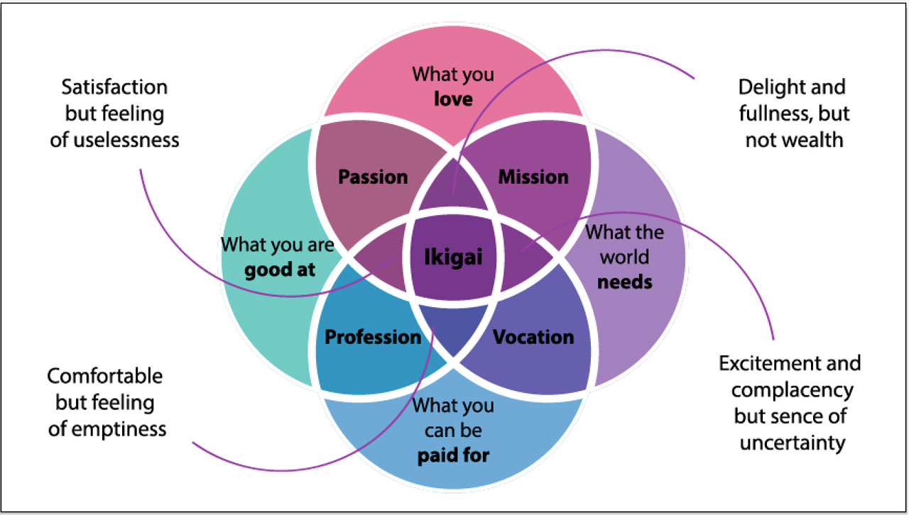 What S Your Ikigai Living A Creative Life Of Passion And