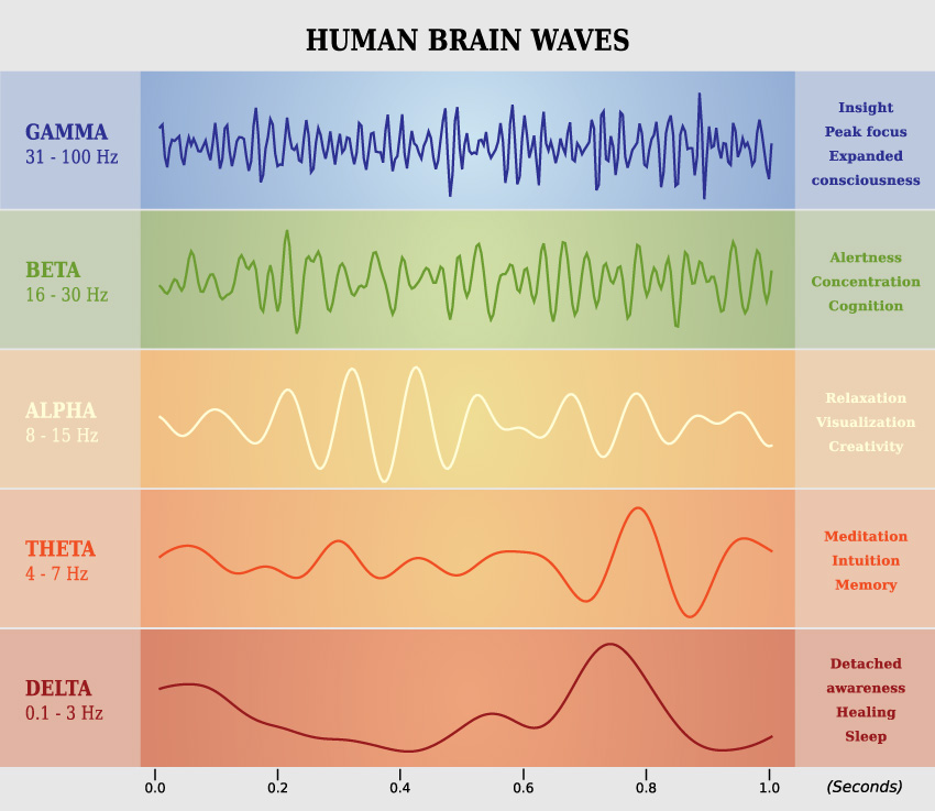 Brainwaves, Creativity and Flow States